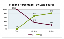case-study-lead-source-change-to-outbound