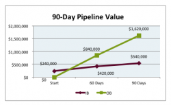 case-study-90-day-pipeline-value