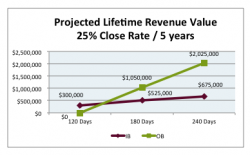 case-study-lifetime-value-of-90-day-pipeline